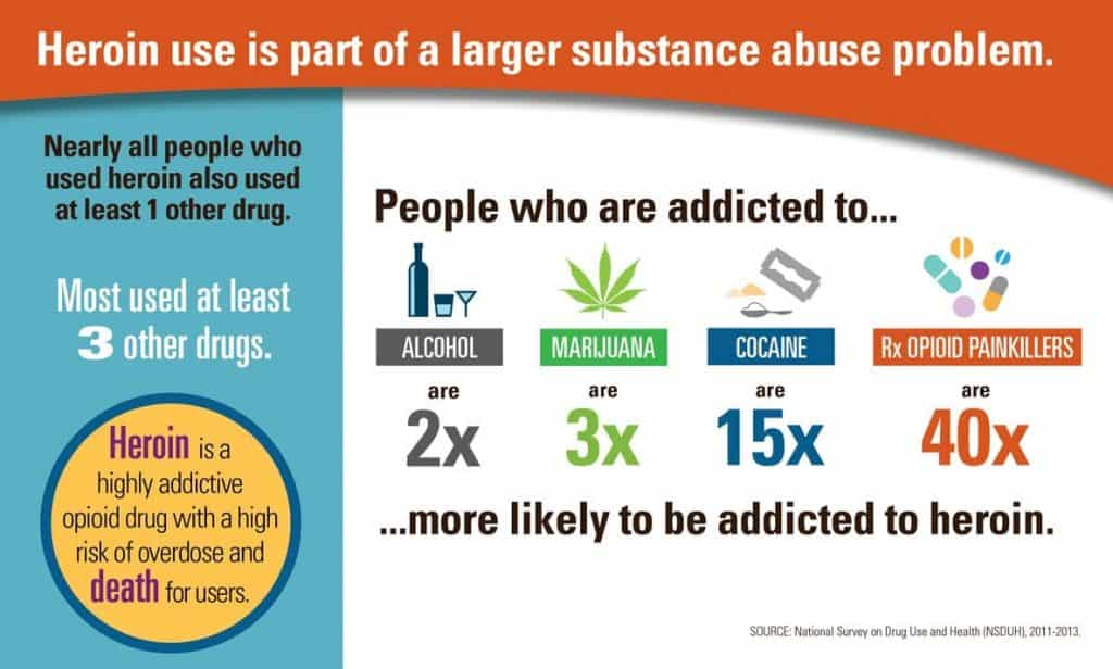 how to help an addict - heroin rates