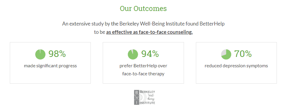 BetterHelp Review: Affordable Online Therapy For You in 2021. BetterHelp counseling outcomes and success rates.