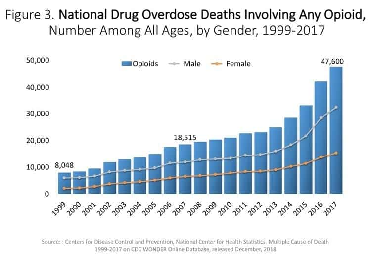 CDC Drug Overdose Graph