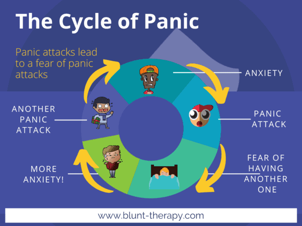 What Causes Panic Attacks - The Cycle of Panic