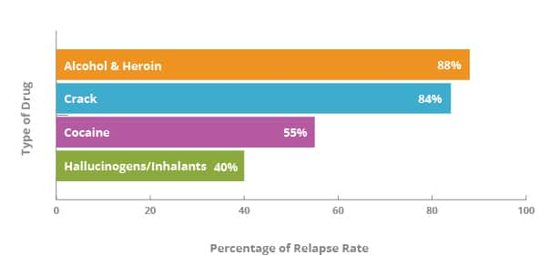 Drug Relapse Rates